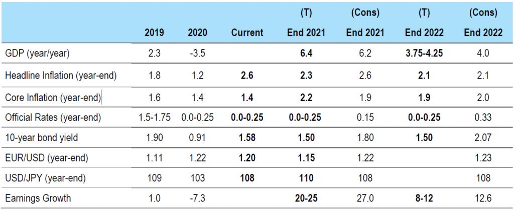 Figure 1: US forecasts